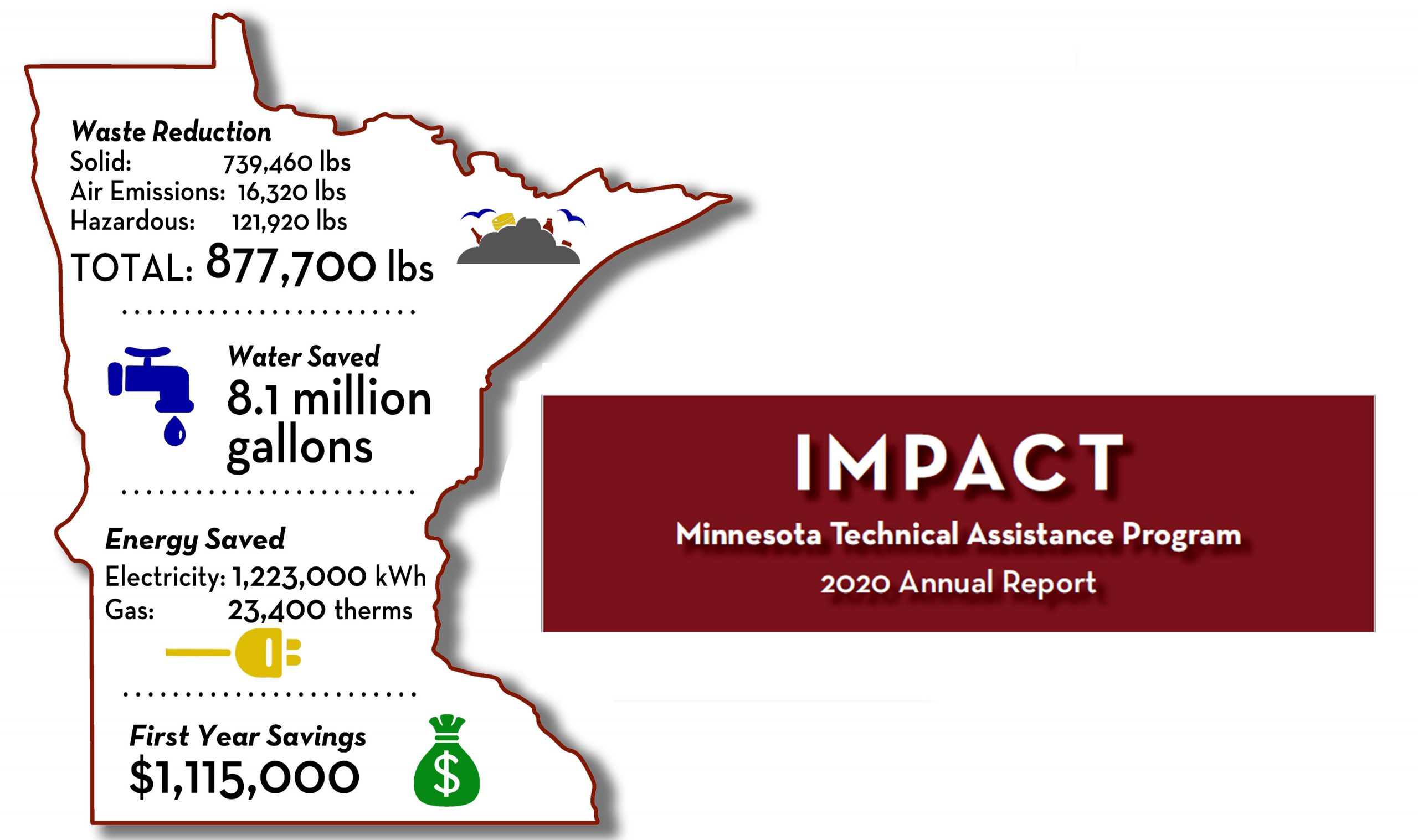 MnTAP Continues to IMPACT Minnesota Businesses